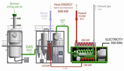 300 kWe