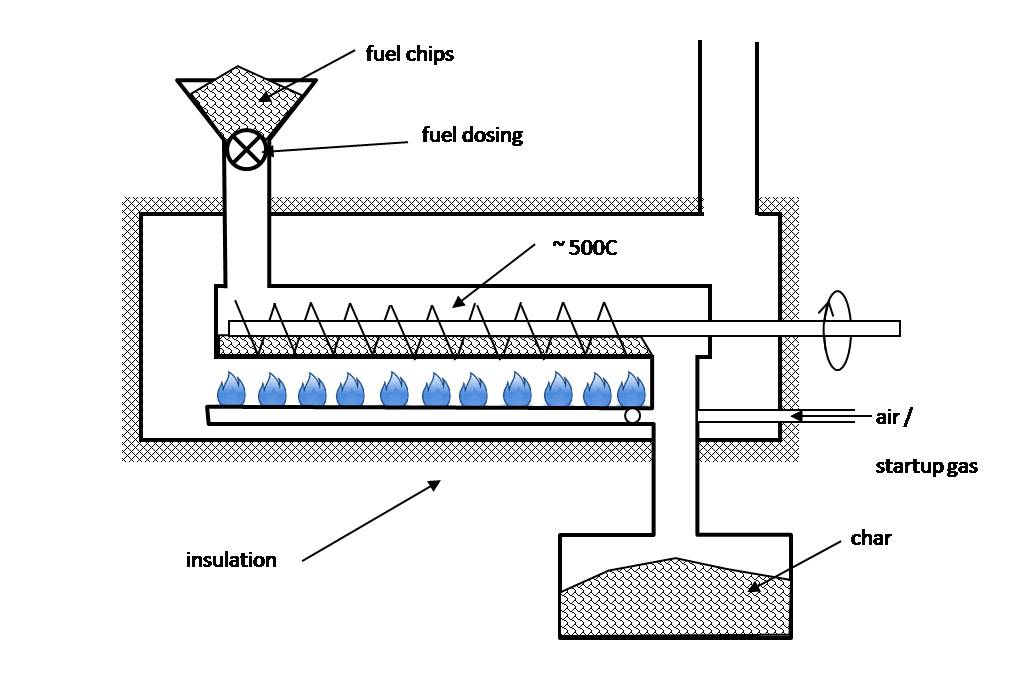 Continuous automated pyrolysis rig