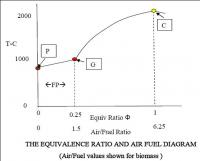 Equivalence ratio