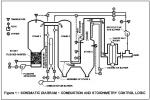 Staged Gasification