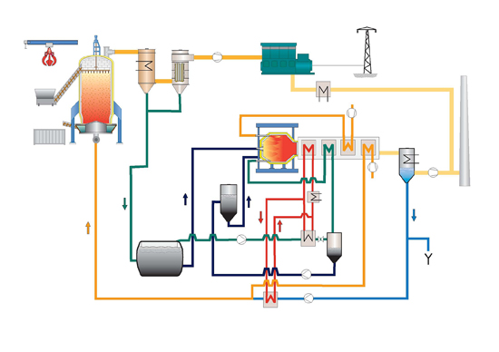 Gasification Process Diagram